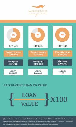 Loan to Value Infographic